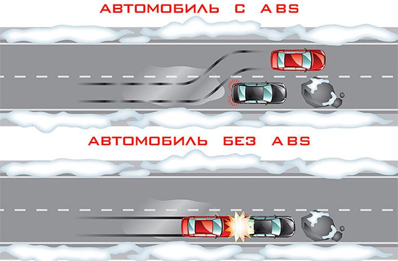 В чем может заключаться опасность ABS на автомобиле?